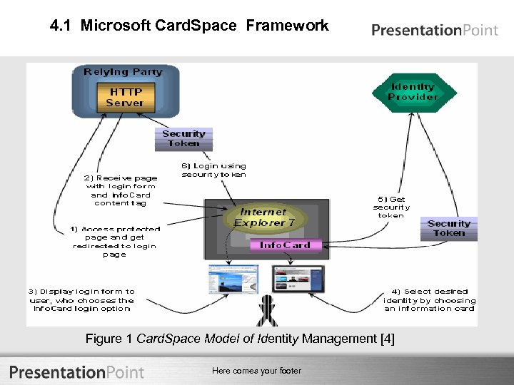 4. 1 Microsoft Card. Space Framework Figure 1 Card. Space Model of Identity Management
