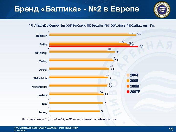 Бренд «Балтика» - № 2 в Европе 10 лидирующих европейских брендов по объему продаж,