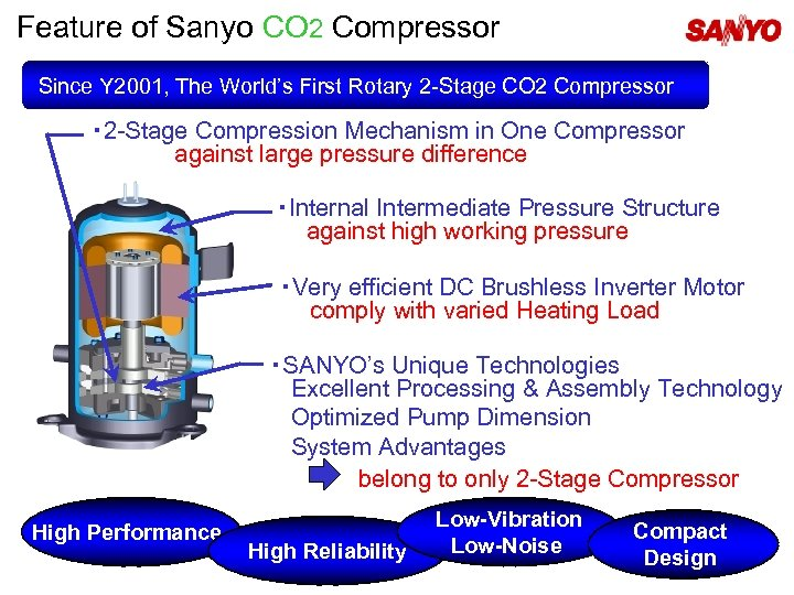 Feature of Sanyo CO 2 Compressor Since Y 2001, The World's First Rotary 2