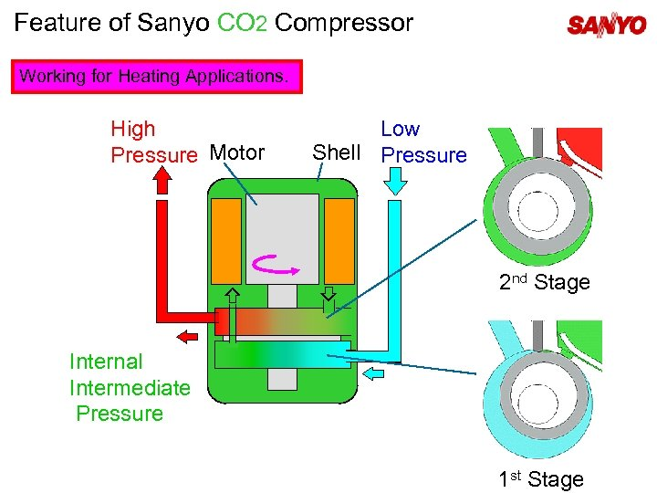 Feature of Sanyo CO 2 Compressor Working for Heating Applications. High Pressure Motor Low