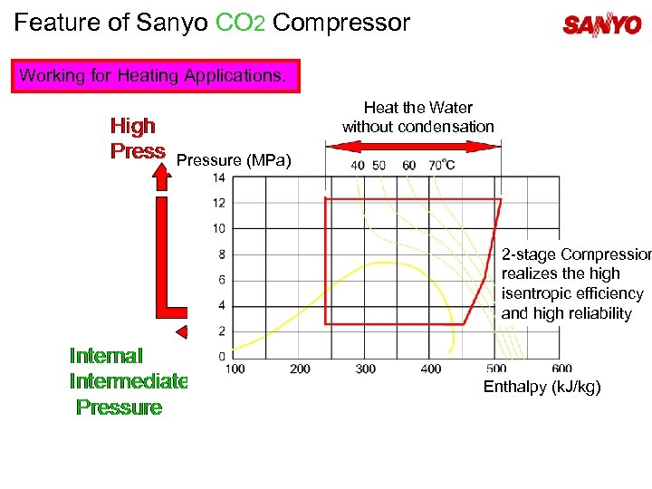 Feature of Sanyo CO 2 Compressor Working for Heating Applications. Heat the Water without