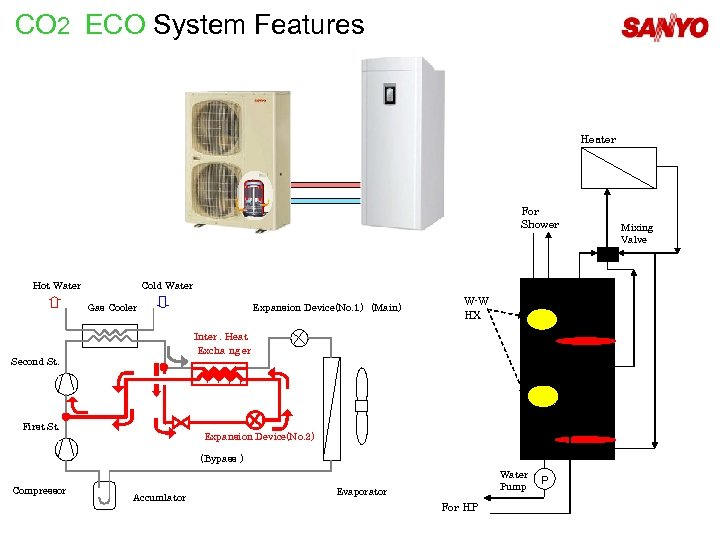 CO 2 ECO System Features Heater (radiator) For Shower Hot Water Cold Water Gas