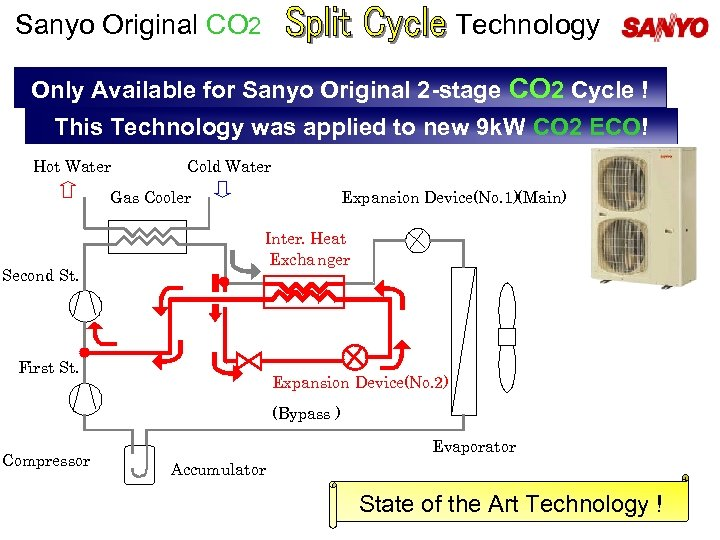 Sanyo Original CO 2 Technology Only Available for Sanyo Original 2 -stage CO 2