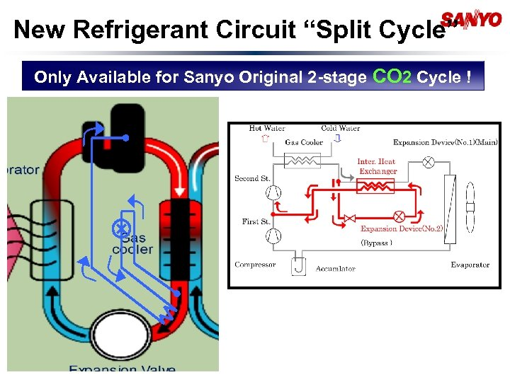 "New Refrigerant Circuit ""Split Cycle"" Only Available for Sanyo Original 2 -stage CO 2"