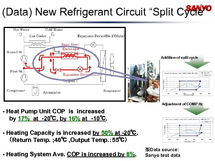 "(Data) New Refrigerant Circuit ""Split Cycle"" Addition of split cycle Adjustment of COMP Hz"