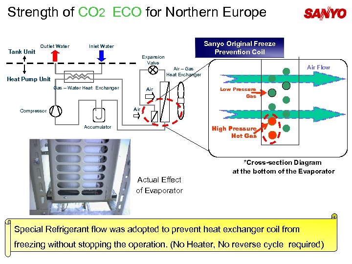 Strength of CO 2 ECO for Northern Europe Tank Unit Outlet Water Sanyo Original