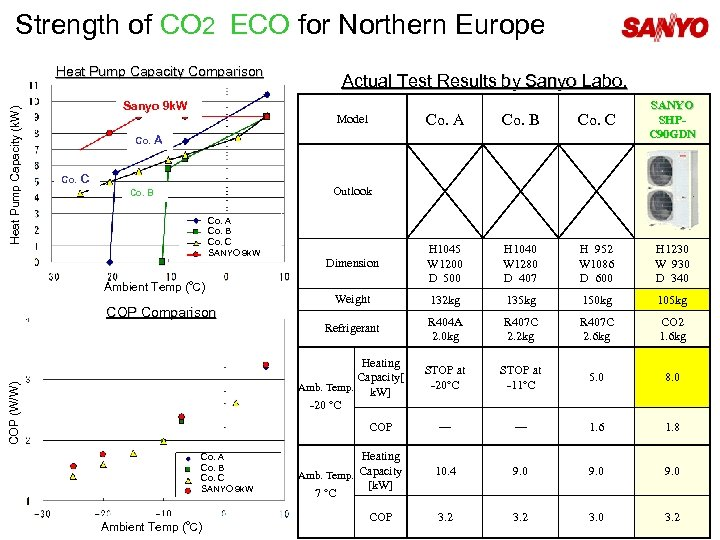 Strength of CO 2 ECO for Northern Europe Heat Pump Capacity Comparison Actual Test