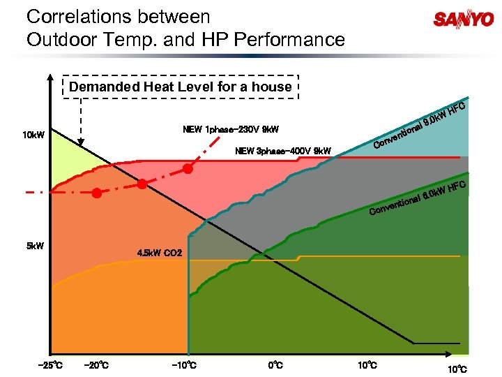 Correlations between Outdoor Temp. and HP Performance Demanded Heat Level for a house al