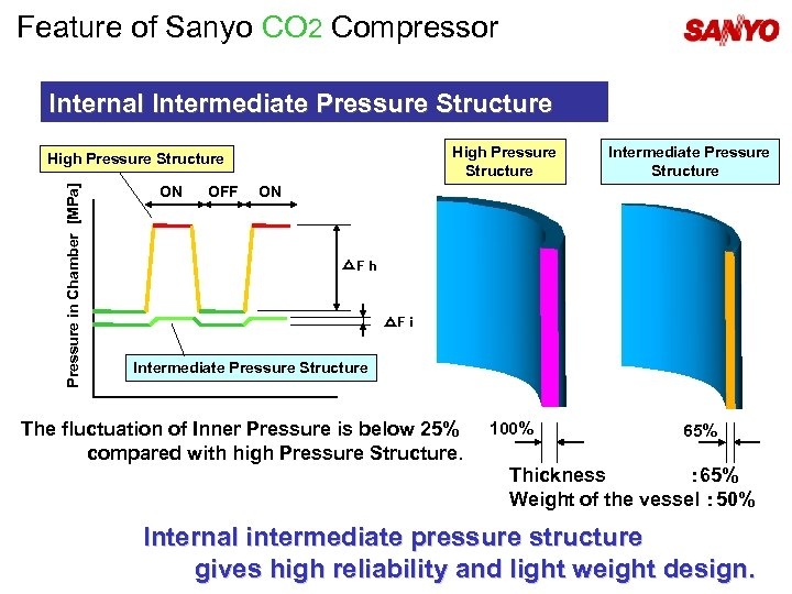 Feature of Sanyo CO 2 Compressor Internal Intermediate Pressure Structure High Pressure Structure Pressure
