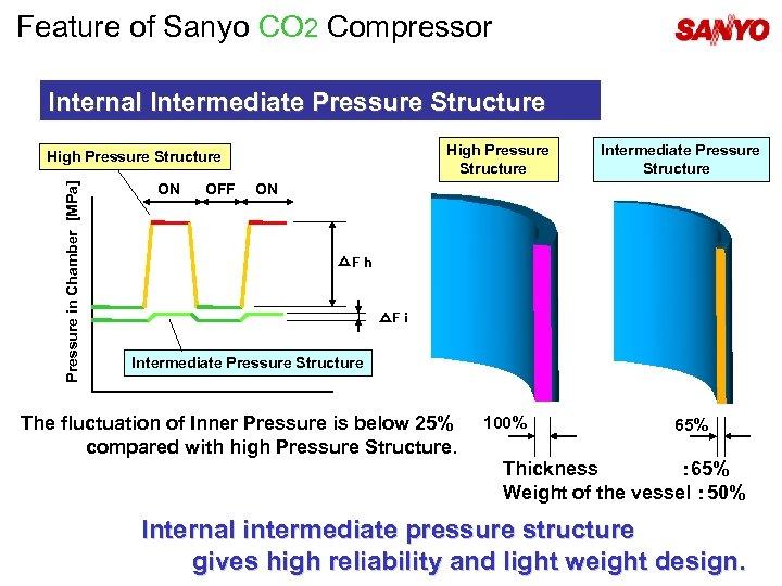 Feature of Sanyo CO 2 Compressor Internal Intermediate Pressure Structure High Pressure Structure Pressure