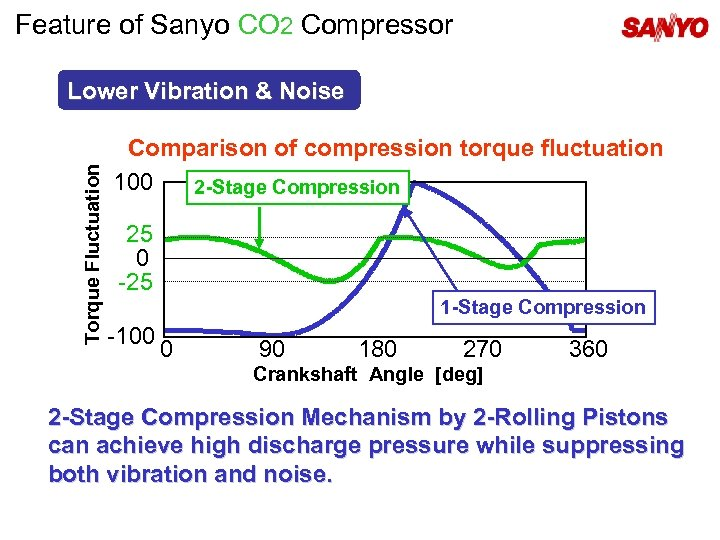 Feature of Sanyo CO 2 Compressor Torque Fluctuation Lower Vibration & Noise Comparison of