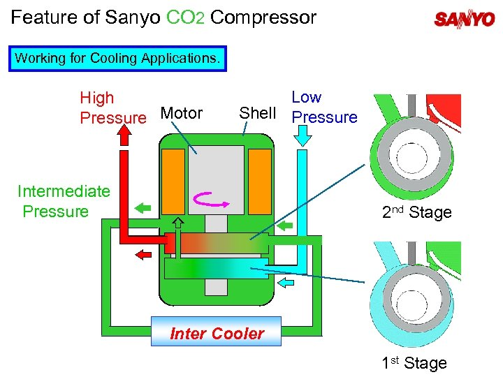 Feature of Sanyo CO 2 Compressor Working for Cooling Applications. High Pressure Motor Low