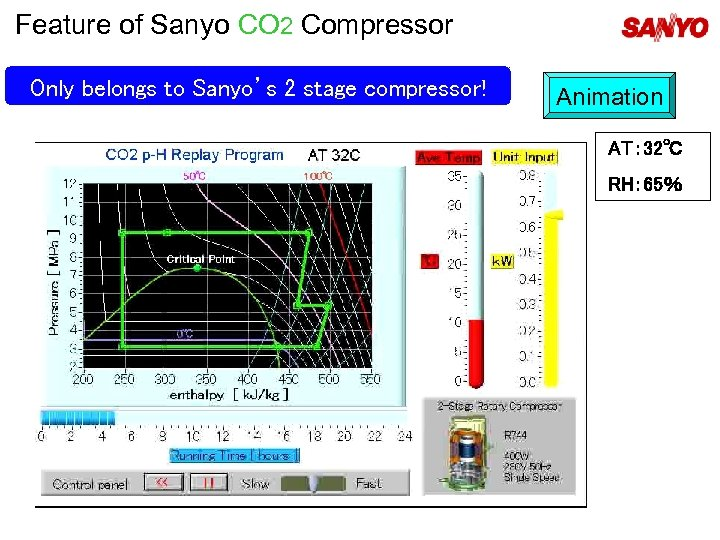 Feature of Sanyo CO 2 Compressor   Only belongs to Sanyo's 2 stage compressor!   Animation