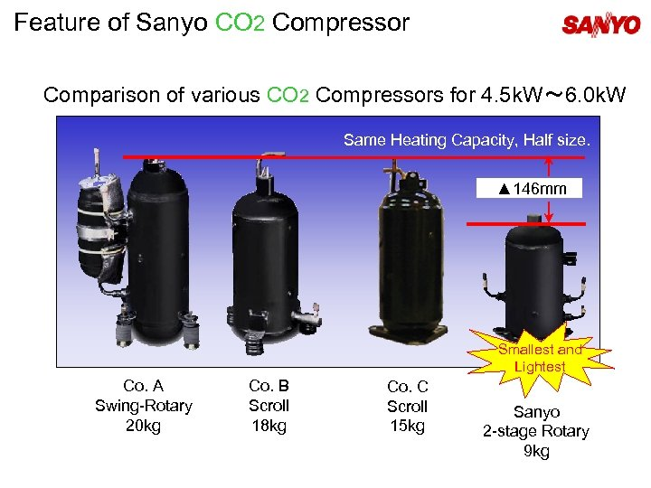 Feature of Sanyo CO 2 Compressor Comparison of various CO 2 Compressors for 4.