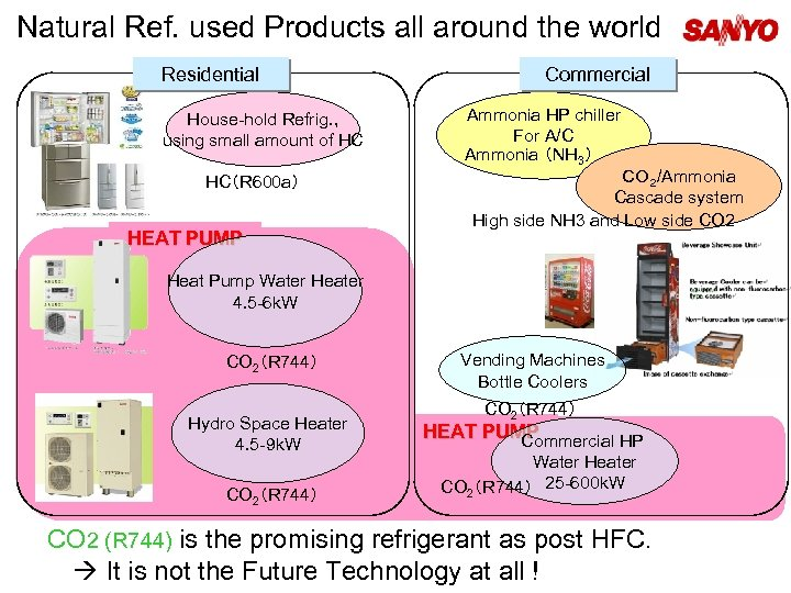 Natural Ref. used Products all around the world Residential House-hold Refrig. , using small