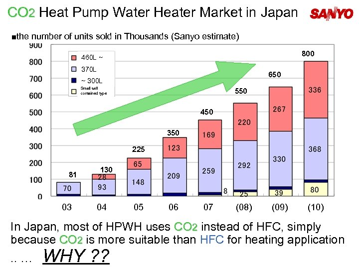 CO 2 Heat Pump Water Heater Market in Japan ■the number of units sold