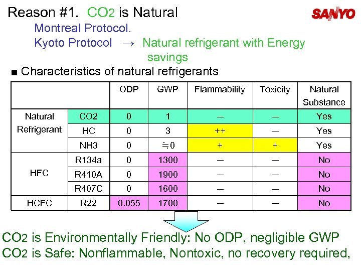 Reason #1. CO 2 is Natural Montreal Protocol. Kyoto Protocol → Natural refrigerant with Energy
