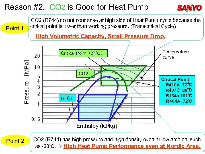 Reason #2. CO 2 is Good for Heat Pump Point 1 CO 2 (R