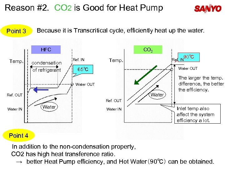 Reason #2. CO 2 is Good for Heat Pump Point 3 Because it is