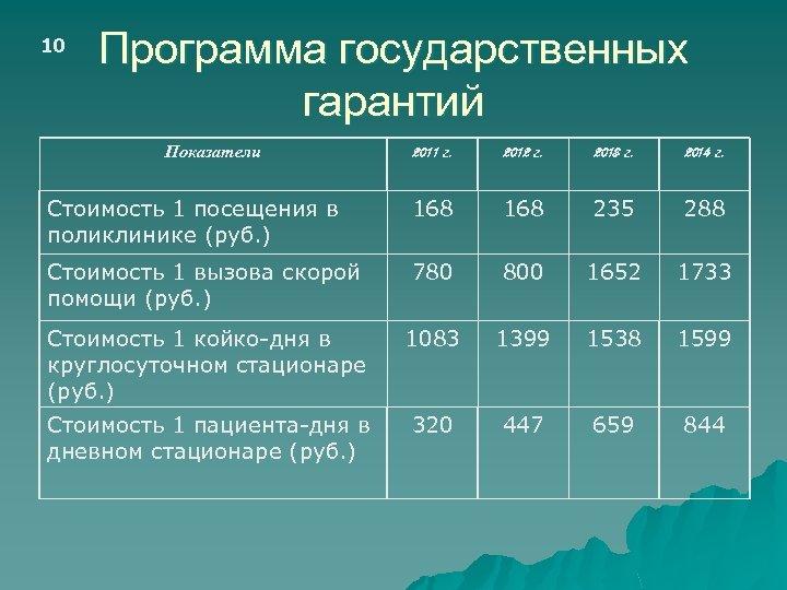 10 Программа государственных гарантий Показатели 2011 г. 2012 г. 2013 г. 2014 г. Стоимость