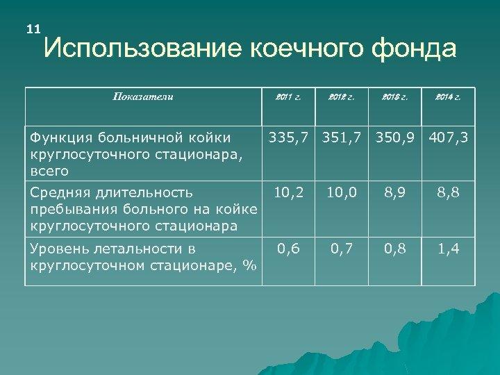 11 Использование коечного фонда Показатели Функция больничной койки круглосуточного стационара, всего 2011 г. 2012