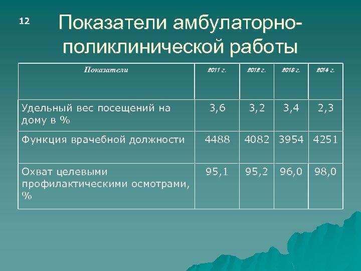 12 Показатели амбулаторнополиклинической работы Показатели Удельный вес посещений на дому в % 2011 г.