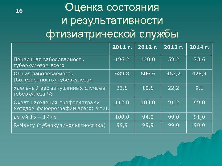 16 Оценка состояния и результативности фтизиатрической службы 2011 г. 2012 г. 2013 г. 2014