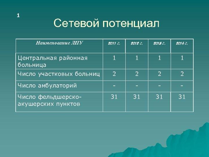 1 Сетевой потенциал Наименование ЛПУ 2011 г. 2012 г. 2013 г. 2014 г. Центральная