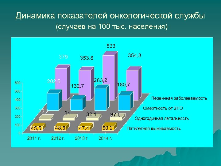 Динамика показателей онкологической службы (случаев на 100 тыс. населения)