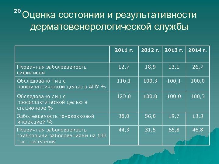 20 Оценка состояния и результативности дерматовенерологической службы 2011 г. 2012 г. 2013 г. 2014
