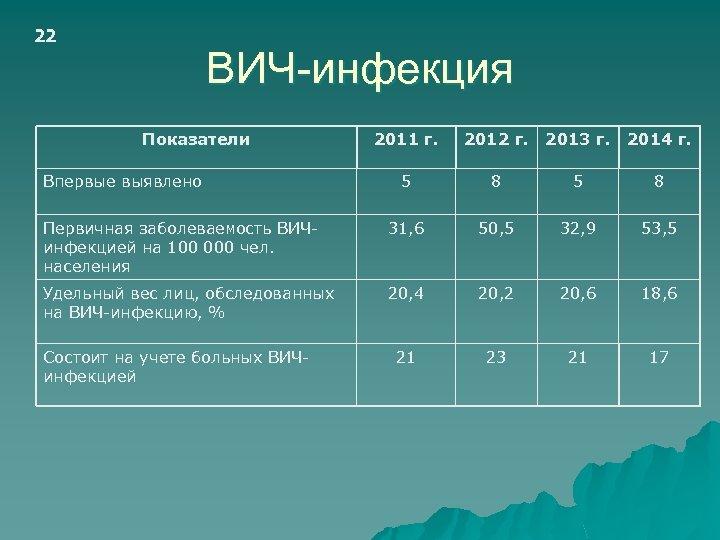 22 ВИЧ-инфекция Показатели 2011 г. 2012 г. 2013 г. 2014 г. 5 8 Первичная