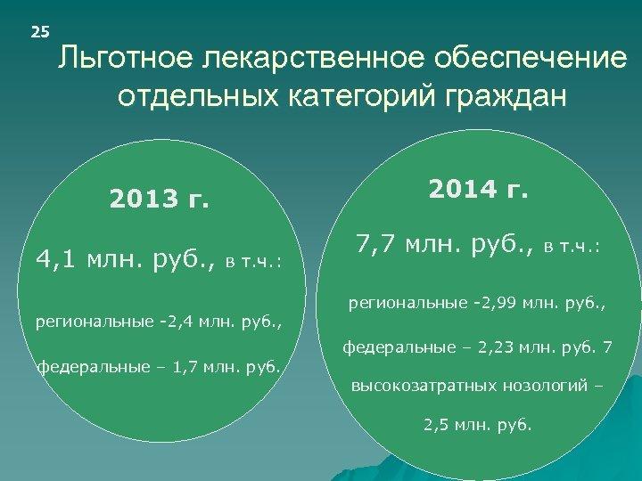 25 Льготное лекарственное обеспечение отдельных категорий граждан 2014 г. 2013 г. 4, 1 млн.