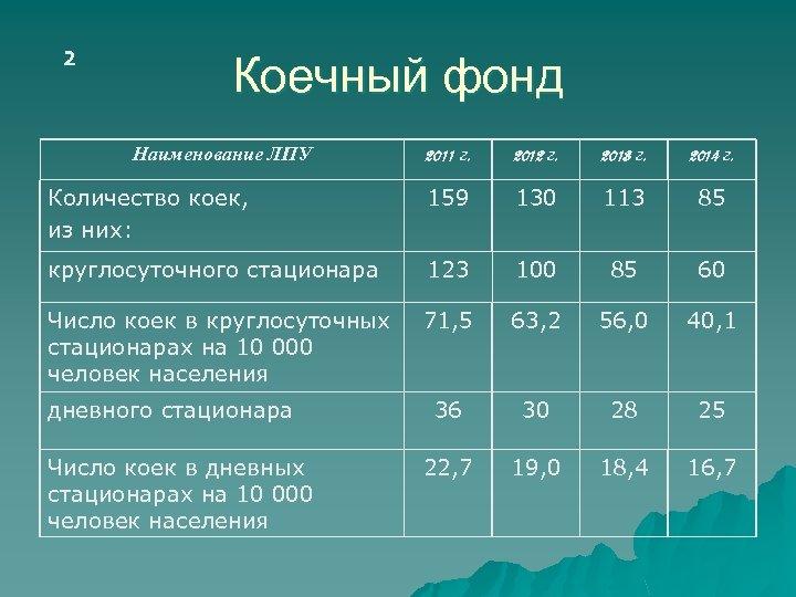 2 Коечный фонд Наименование ЛПУ 2011 г. 2012 г. 2013 г. 2014 г. Количество