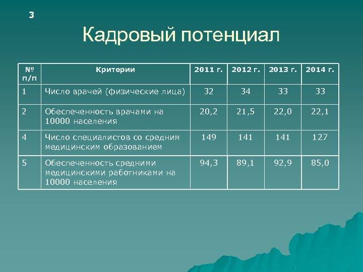 3 Кадровый потенциал № п/п Критерии 2011 г. 2012 г. 2013 г. 2014 г.