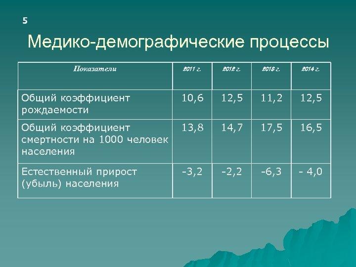 5 Медико-демографические процессы Показатели 2011 г. 2012 г. 2013 г. 2014 г. Общий коэффициент