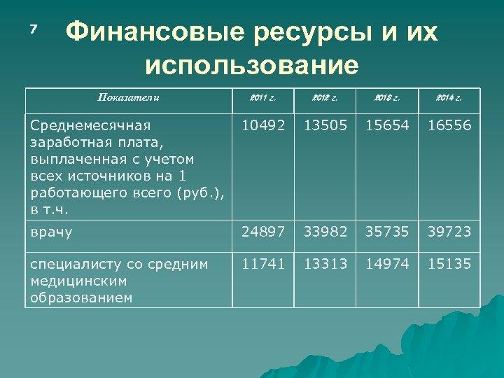 7 Финансовые ресурсы и их использование Показатели 2011 г. 2012 г. 2013 г. 2014