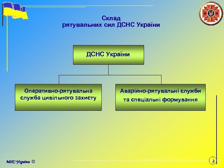 Склад рятувальних сил ДСНС України Оперативно-рятувальна служба цивільного захисту Аварійно-рятувальні служби та спеціальні формування