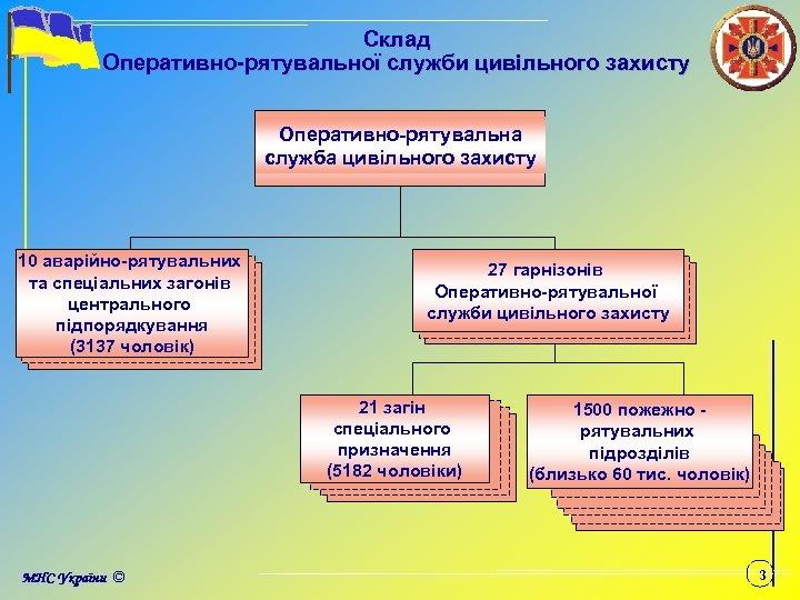 Склад Оперативно-рятувальної служби цивільного захисту Оперативно-рятувальна служба цивільного захисту 10 аварійно-рятувальних та спеціальних загонів