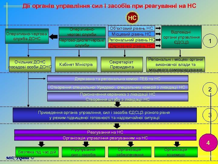 Дії органів управління сил і засобів при реагуванні на НС НС Об'єктовий рівень НС