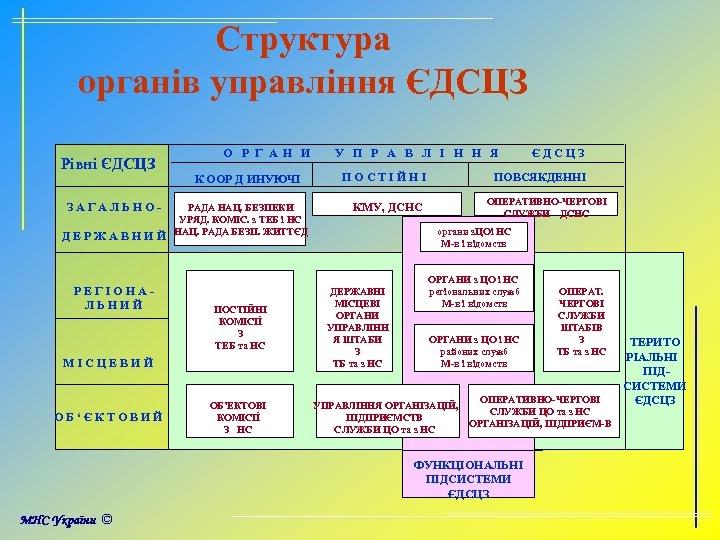 Структура органів управління ЄДСЦЗ Рівні ЄДСЦЗ О Р Г А Н И К ООР