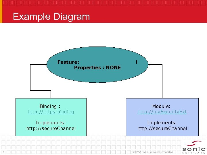 Example Diagram Feature: http: //secure. Channel Properties : NONE Binding : http: //https-binding Implements: