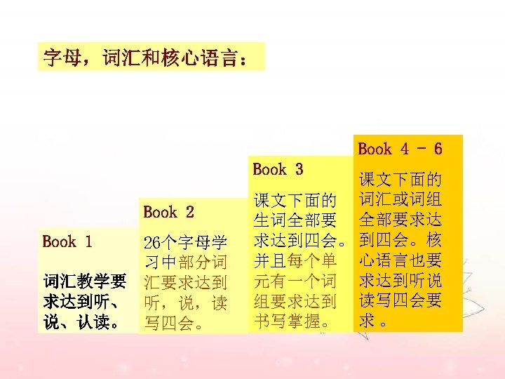 字母,词汇和核心语言: Book 4 - 6 Book 3 Book 2 Book 1 词汇教学要 求达到听、 说、认读。