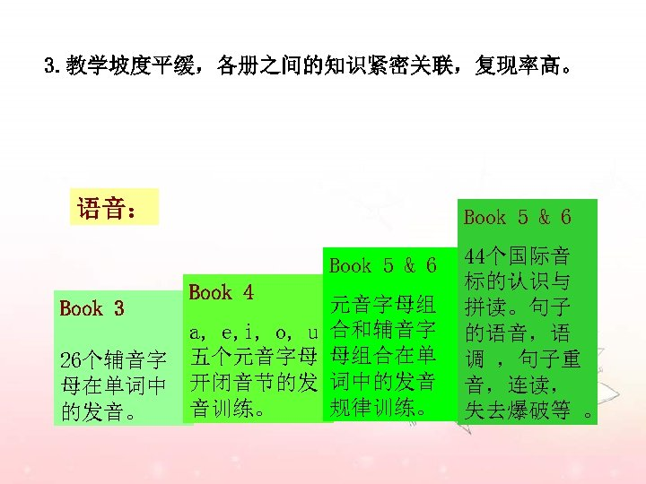 3. 教学坡度平缓,各册之间的知识紧密关联,复现率高。 语音: Book 5 & 6 Book 3 26个辅音字 母在单词中 的发音。 Book 4