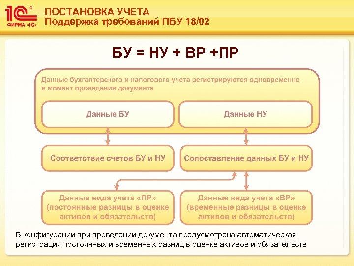 ПОСТАНОВКА УЧЕТА Поддержка требований ПБУ 18/02 БУ = НУ + ВР +ПР В конфигурации
