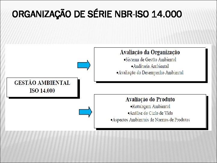 ORGANIZAÇÃO DE SÉRIE NBR-ISO 14. 000 16