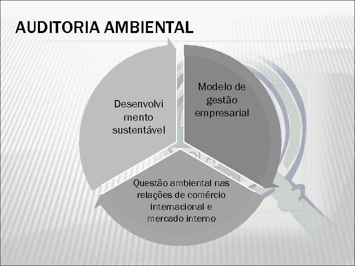 AUDITORIA AMBIENTAL Desenvolvi mento sustentável Modelo de gestão empresarial Questão ambiental nas relações de