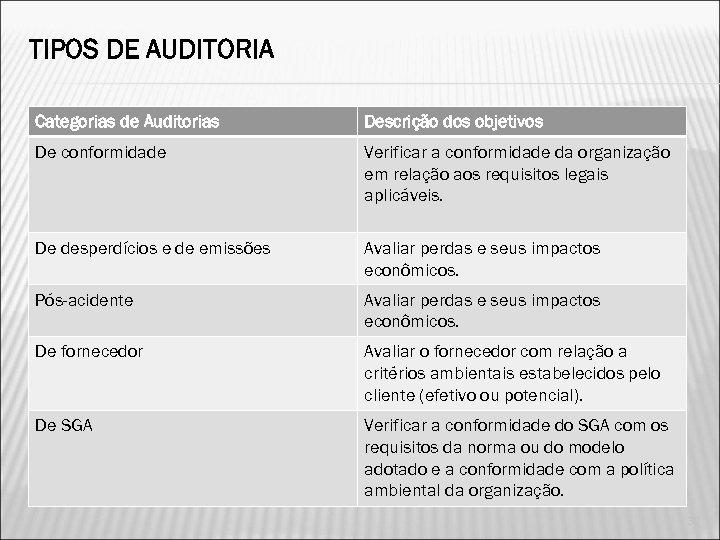 TIPOS DE AUDITORIA Categorias de Auditorias Descrição dos objetivos De conformidade Verificar a conformidade