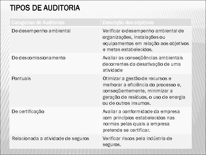 TIPOS DE AUDITORIA Categorias de Auditorias Descrição dos objetivos De desempenho ambiental Verificar o
