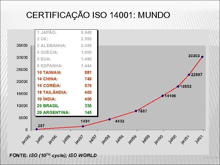 CERTIFICAÇÃO ISO 14001: MUNDO 1 JAPÃO: 6. 648 2 UK: 2. 500 3 ALEMANHA: