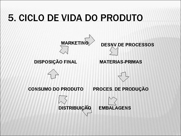 5. CICLO DE VIDA DO PRODUTO MARKETING DESNV. DE PROCESSOS DISPOSIÇÃO FINAL MATERIAS-PRIMAS CONSUMO